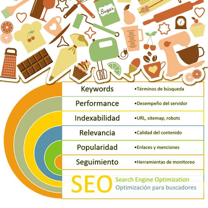 Posicionamiento Web Ecuador