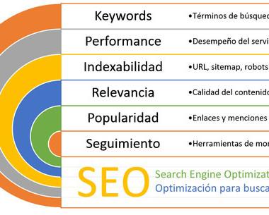 Posicionamiento Web en Ecuador