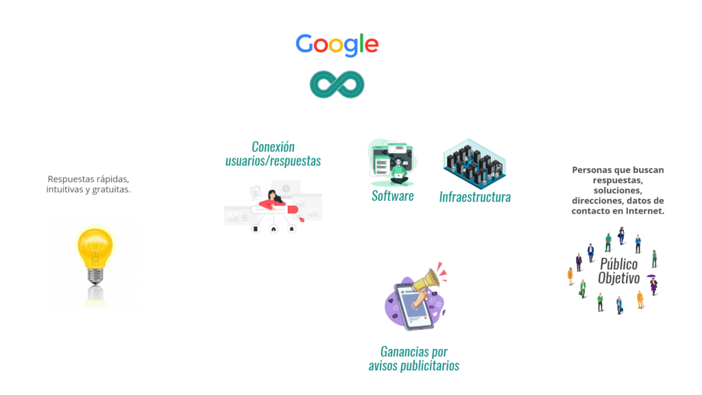 Modelo de Negocio de Google