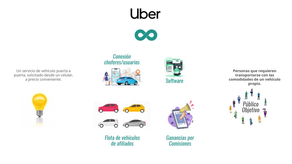 Modelo de Negocio de Uber