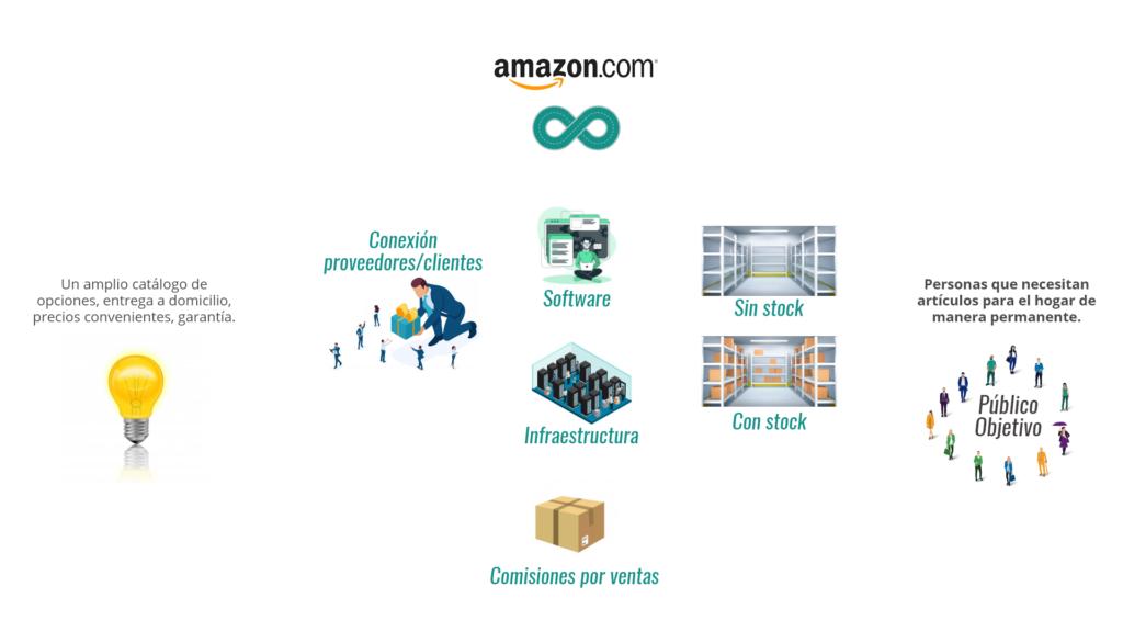 Modelo de Negocio de Amazon