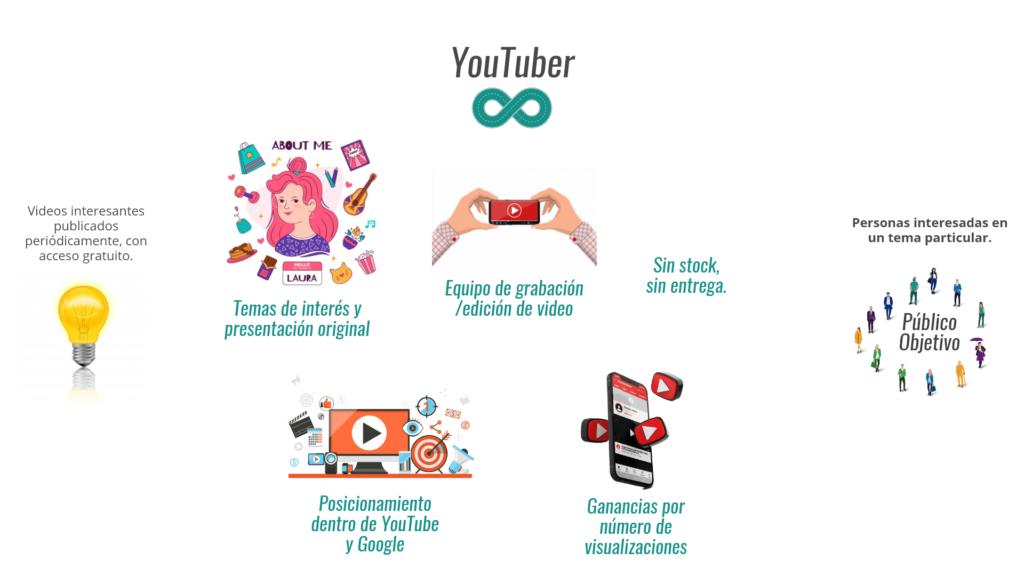 Modelo de Negocio de Youtuber